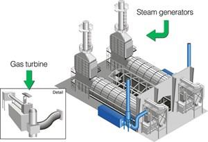 TKNL trong công nghiệp hoá dầu