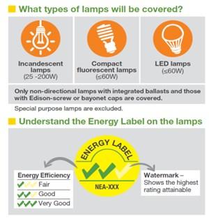 Singapore bắt buộc dán nhãn năng lượng cho đèn điện