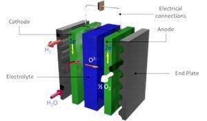 Tăng cường hiệu suất chuyển đổi hydro với công nghệ điện phân mới