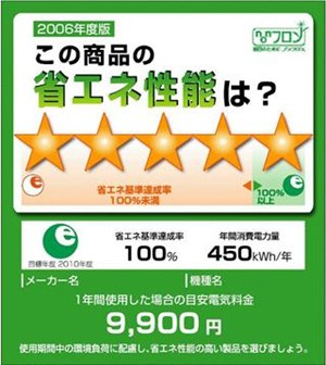 Tại Nhật Bản, doanh số bán hàng tăng nhờ sản phẩm dán nhãn năng lượng