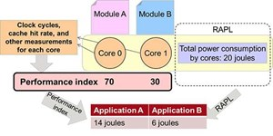 Fujitsu develops technology to visualize the energy required to execute software