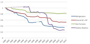 The amazing drop in home appliance energy use