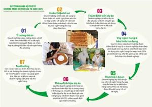 Chương trình hỗ trợ đầu tư xanh (GIF) thay đổi nhiều chính sách có lợi cho doanh nghiệp và đơn vị tư vấn