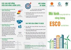 Mô hình cung cấp dịch vụ năng lượng ESCO tại Việt Nam