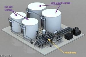 Phát triển hệ thống lưu trữ năng lượng tái tạo