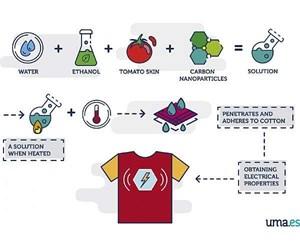 Áo phông sản xuất điện từ nhiệt độ chênh lệch giữa cơ thể và môi trường