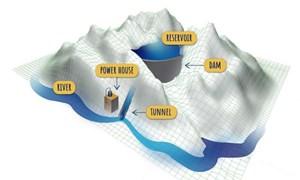 Lưu trữ thủy điện theo mùa - giải pháp hợp lí để dự trữ năng lượng tái tạo
