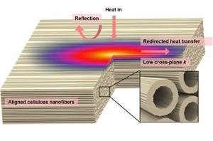 Gỗ nano, vật liệu tương lai giúp các tòa nhà tiêu thụ năng lượng hiệu quả