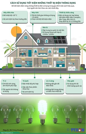 Khuyến nghị người dân tiết kiệm điện trong các tháng nắng nóng