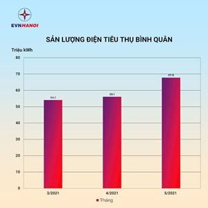 Sản lượng điện tiêu thụ tại Hà Nội lập đỉnh mới