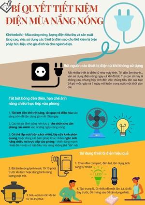 [Infographic] Tiết kiệm điện mùa nắng nóng